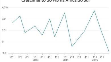 Photo of Crescimento Econômico da África do Sul