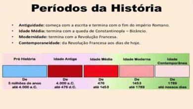 Photo of O estudo da história – Períodos Históricos