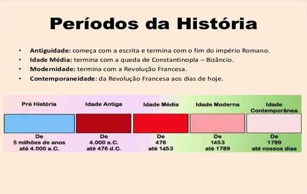 O estudo da história - Períodos Históricos