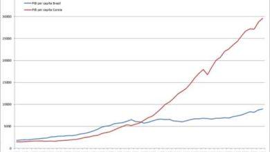 Photo of Crescimento Econômico da Coreia do Sul