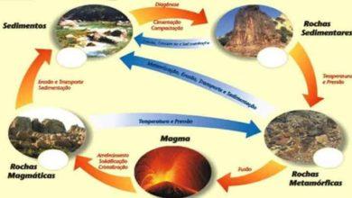 Foto de O ciclo das Rochas na natureza – o que é