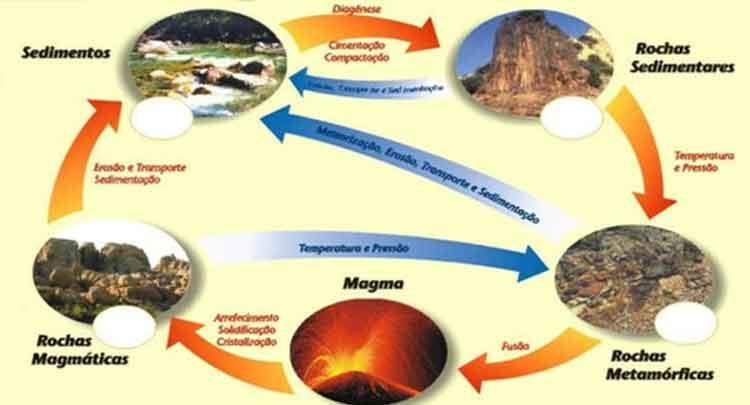 O ciclo das Rochas na natureza - o que é